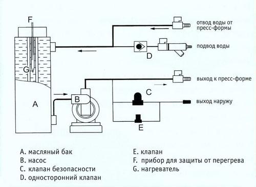 Схема работы водяного контроллера температуры пресс-формы серии ML-WTM.