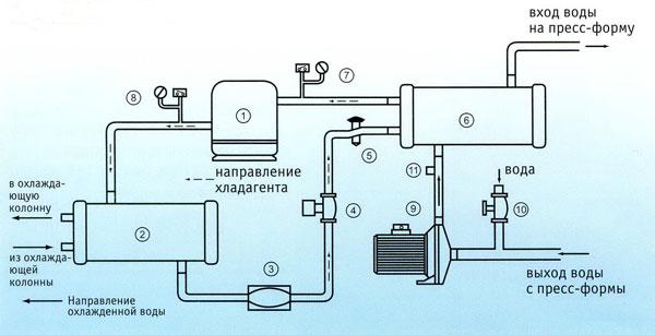 промышленных холодильников